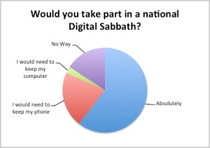 Results of survey: Would you take part in a national digital sabbath?